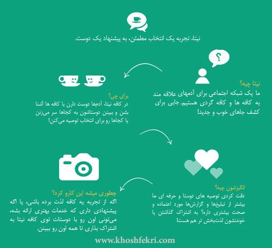 گفتگو با بنیانگذار استارنیتا استارتاپی برای به اشتراک گذاری لذت محیطهای دلنشین کافهها و قهوههای خوش طعم