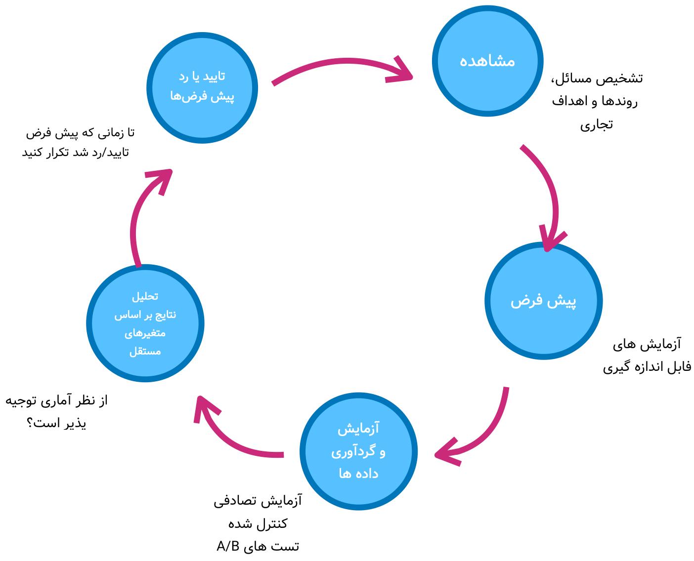 روش علمی