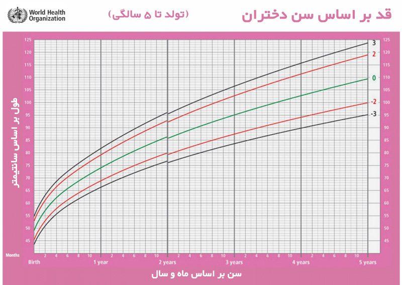 نمودار رشد کودکان از بدو تولد تا ۵ سالگی