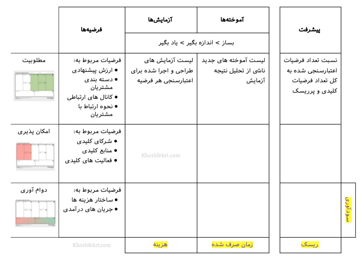 چارچوب حسابداری نوآوری